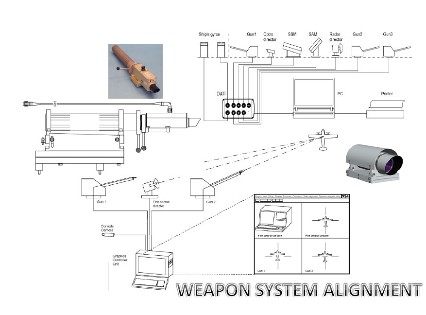 weapon system alignment